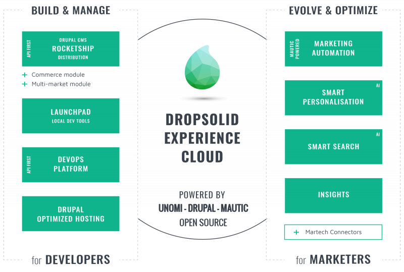 Dropsolid Experience Cloud