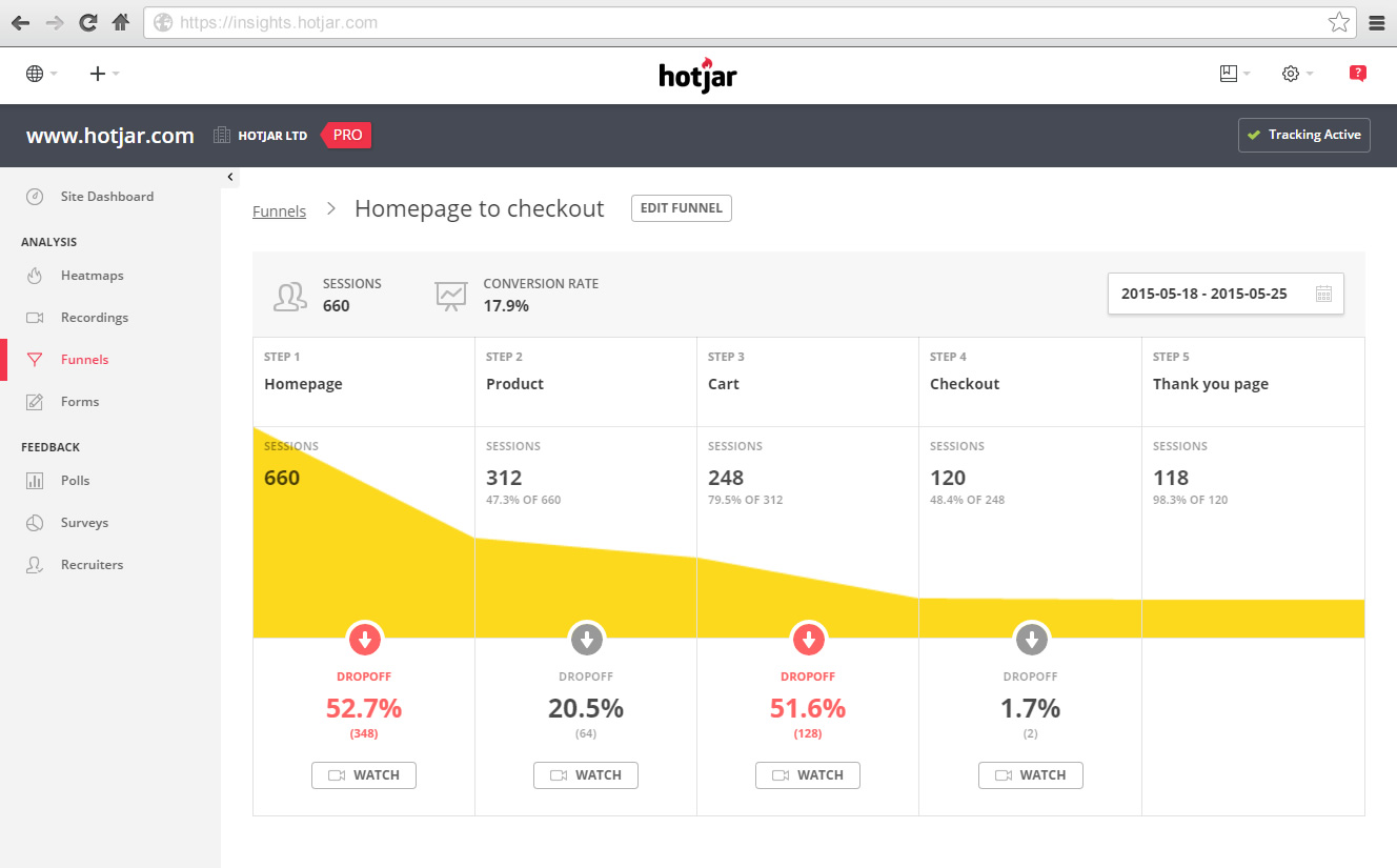 Hotjar - check-out funnel visualisation
