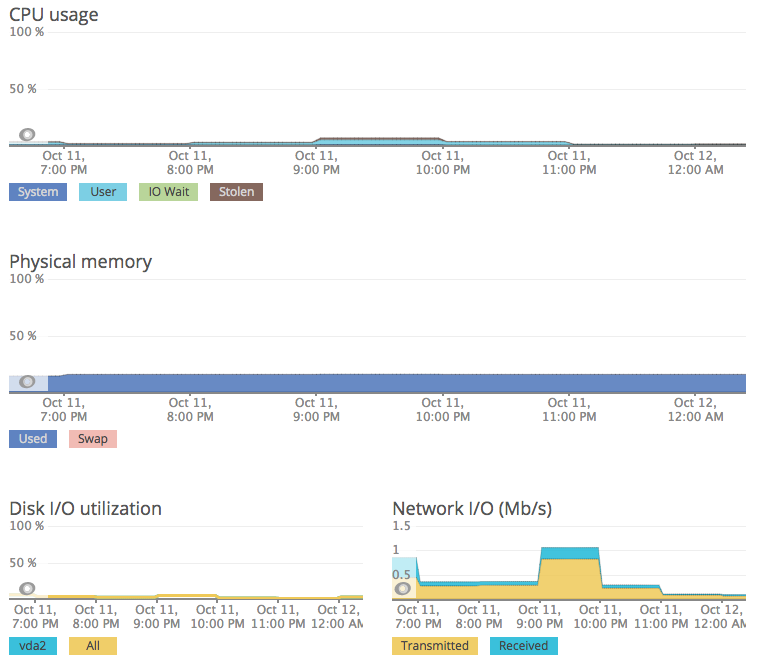 New relic monitoring during the same test