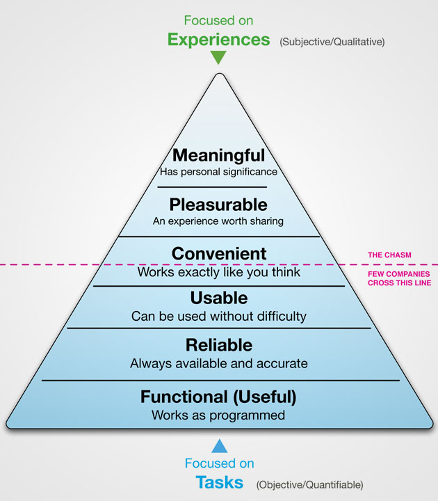 UX-piramide: functional - reliable - usable - convenient - pleasurable - meaningful