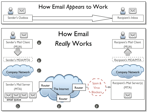 How e-mail works - visual representation by OASIS