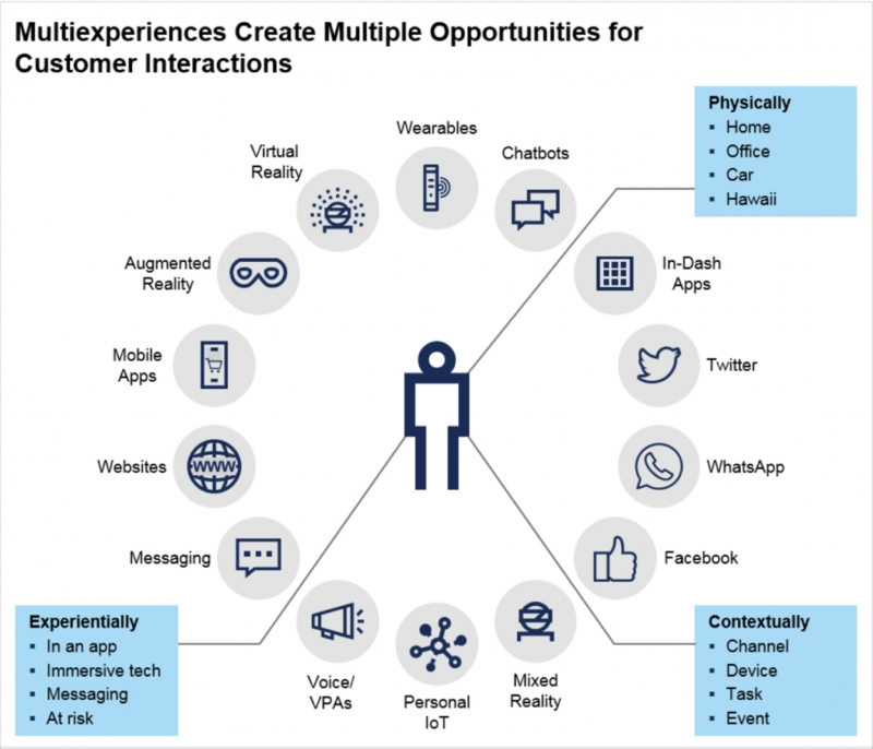 multiexperience customer interaction