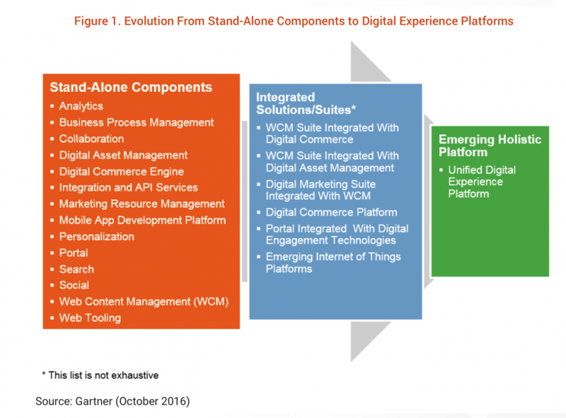 Evolution to Digital Experience Platforms - infographic by Gartner