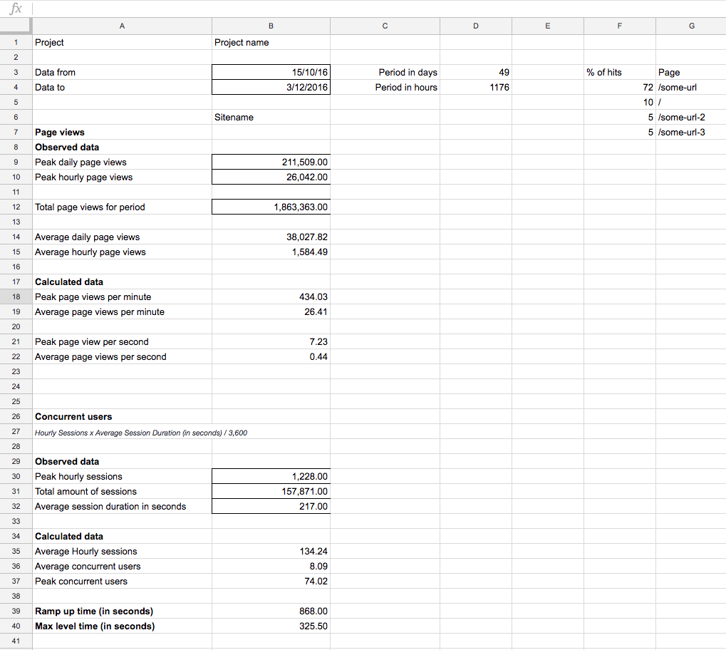 An example spreadsheet for load testing
