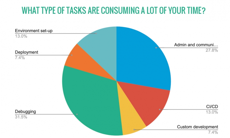 What is consuming too much time?